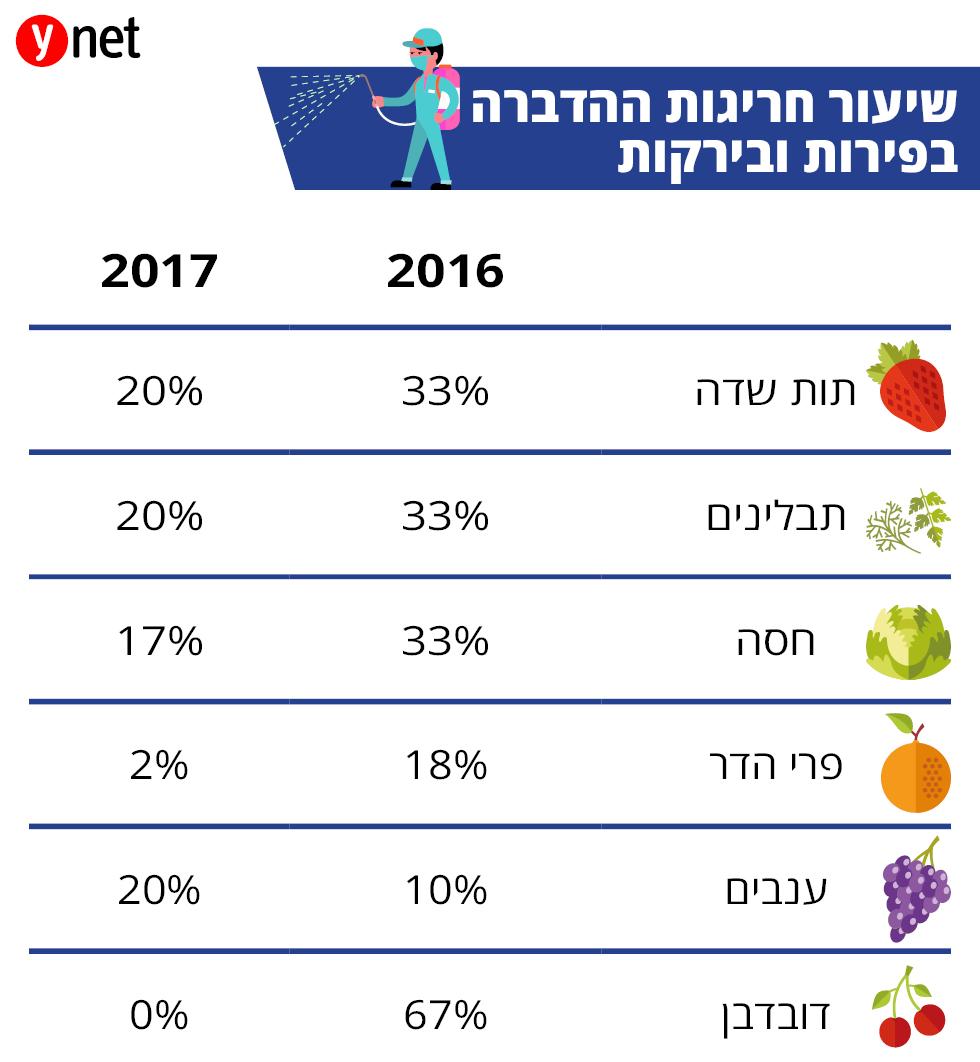 אינפו כלכלה הדברה פירות ירקות ()