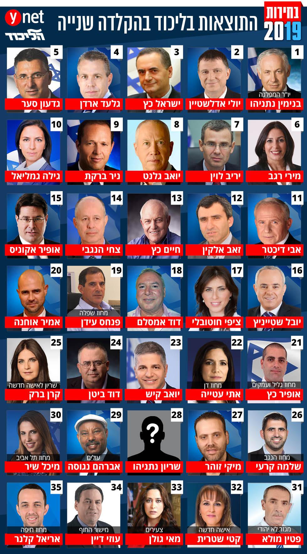 14.2בחירות 2019 רשימת הליכוד ליכוד כנסת 21 מעודכן 11.2 ()