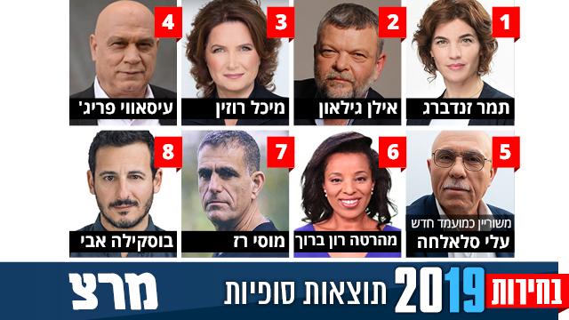 גרפיקה רשימת מרצ ל בחירות 2019  ()
