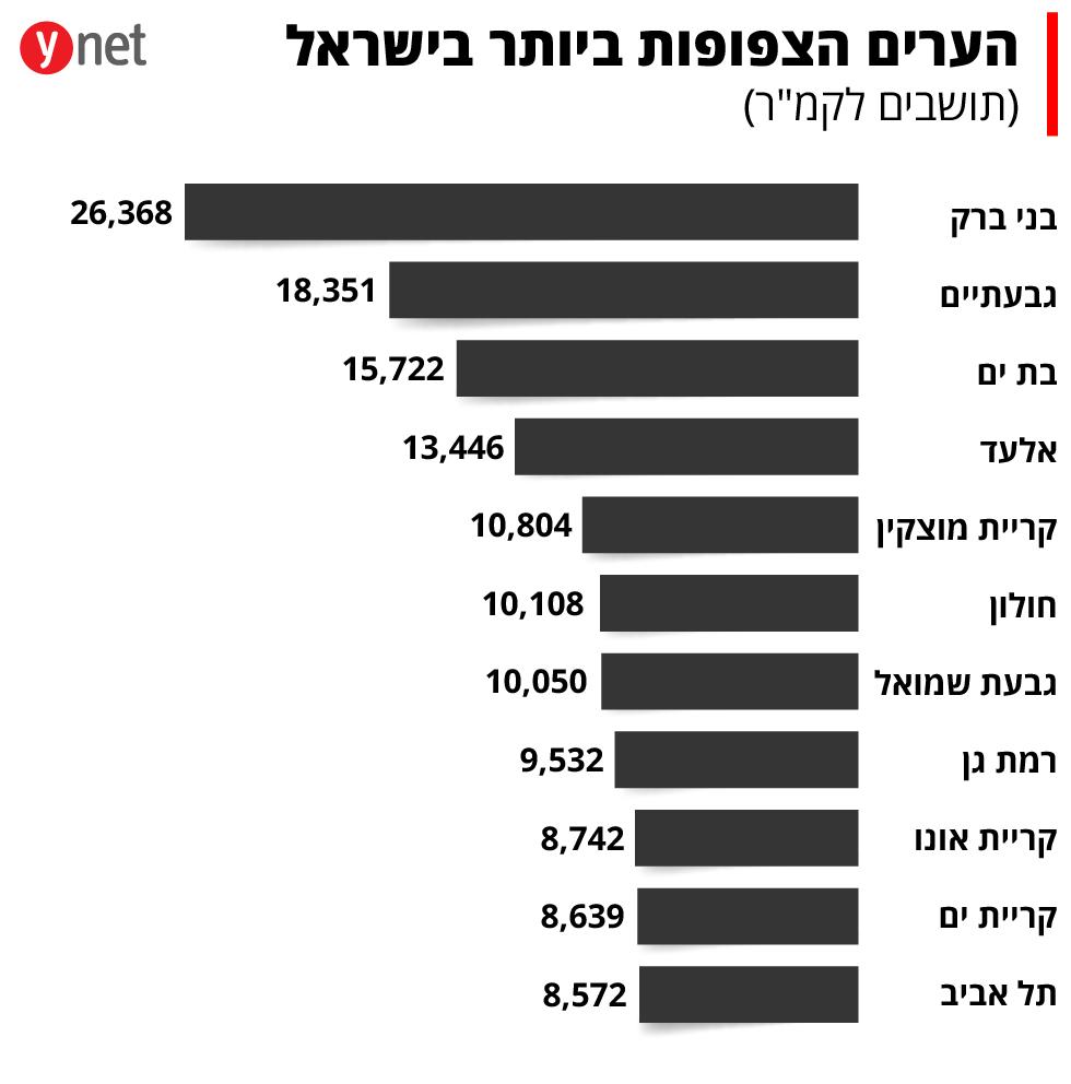 הערים הצפופות ביותר בישראל (תושבים לקמ