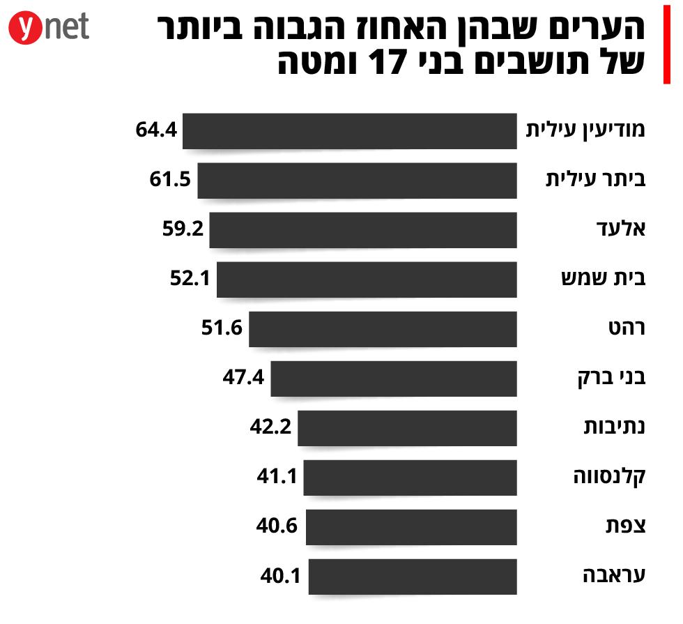 הערים שבהן האחוז הגבוה ביותר של תושבים בני 17 ומטה ()