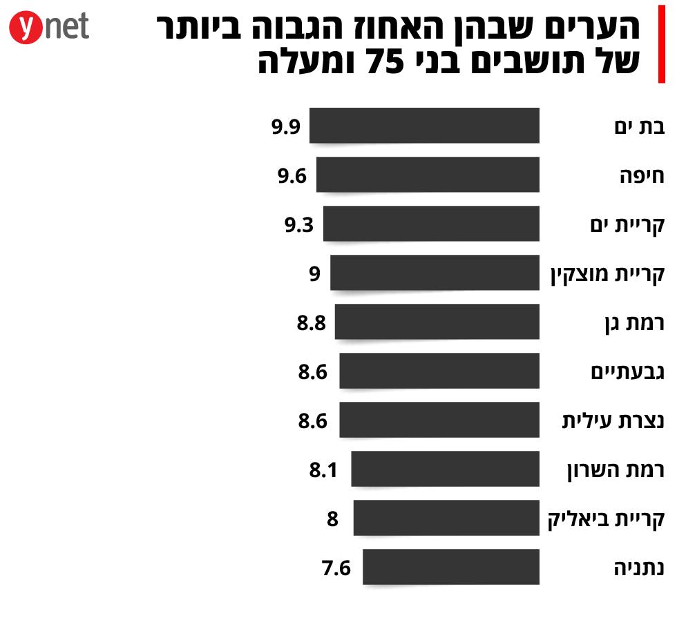 הערים שבהן האחוז הגבוה ביותר של תושבים בני 75 ומעלה ()