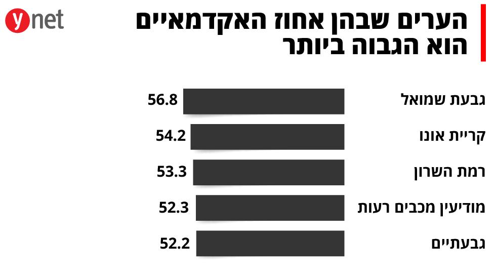 הערים שבהן אחוז האקדמאיים הוא הגבוה ביותר ()