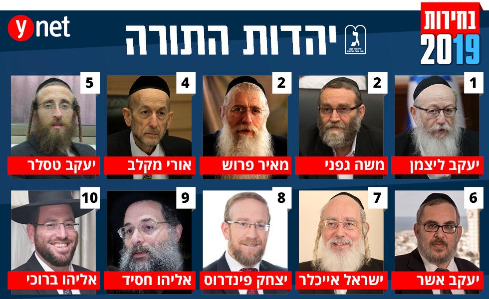 רשימת מפלגת יהדות התורה לבחירות ()