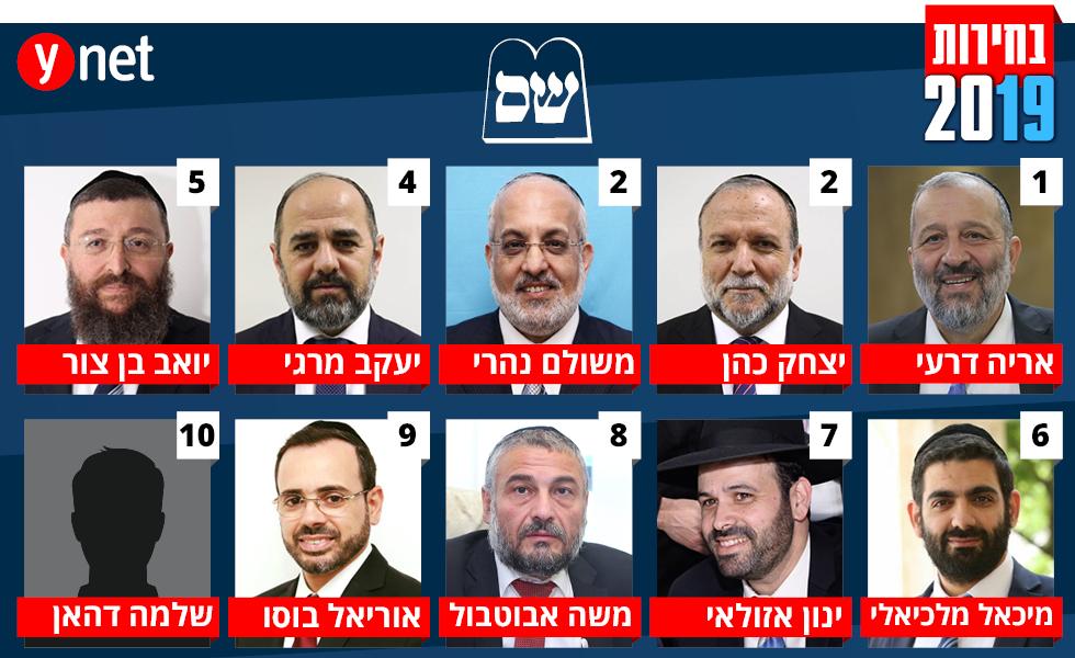המועמדים ברשימת מפלגת ש