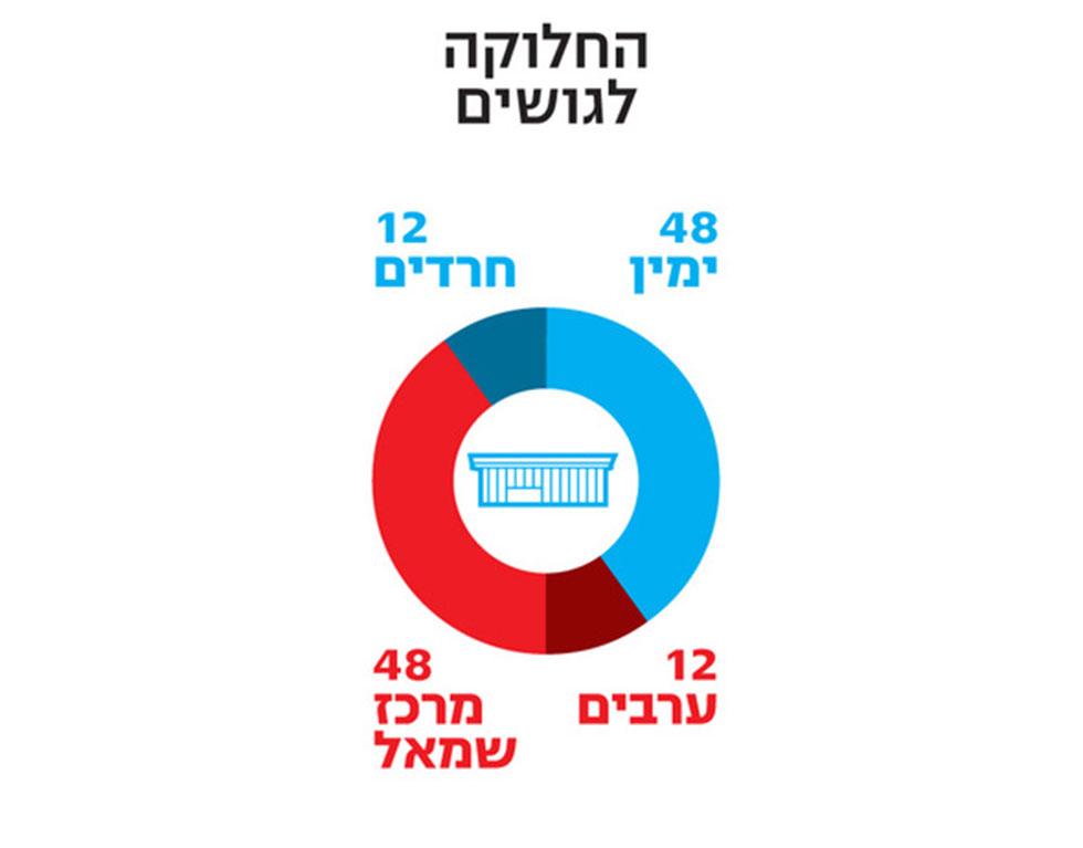 סקר בחירות (צילום: