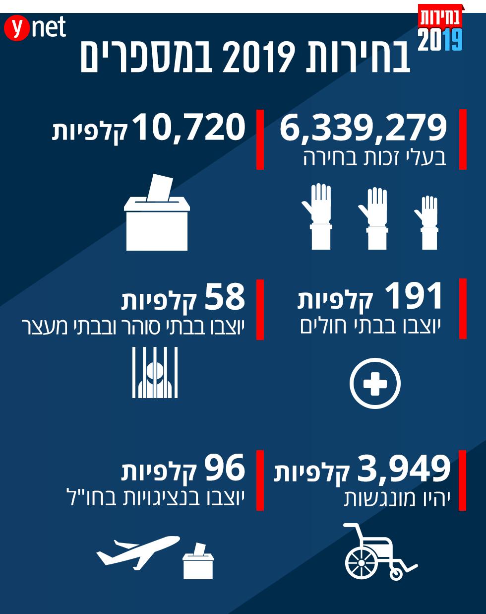 בחירות 2019 במספרים ()