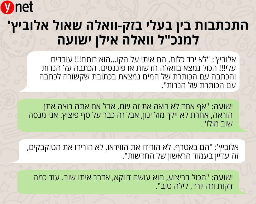 התכתבות בין בעלי בזק-וואלה שאול אלוביץ' למנכ
