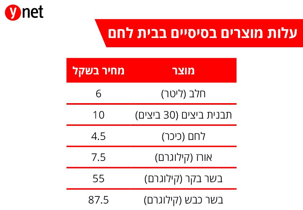 עלות מוצרים בסיסיים בעיר בית לחם ()