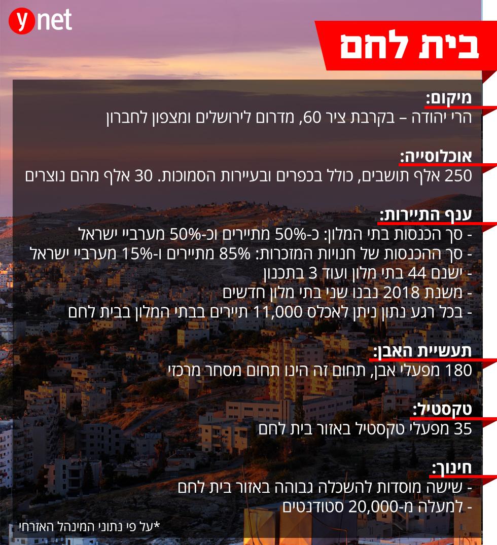 נתונים על העיר בית לחם (צילום: shutterstock)