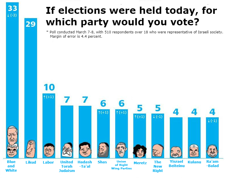 Yedioth Ahronoth poll for March 7-8