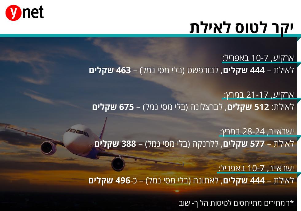 מחירים של טיסות לאילת לעומת אירופה (צילום: shutterstock)