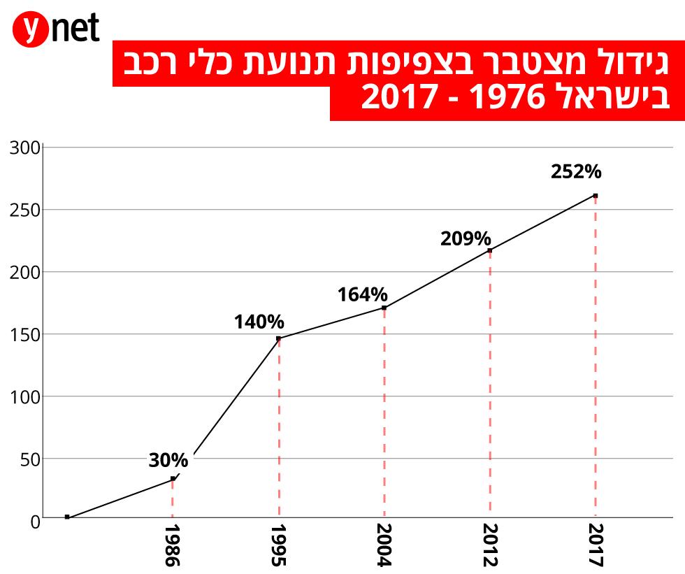 גידול מצטבר בצפיפות תנועת כלי רכב בישראל 1976-2017 ()
