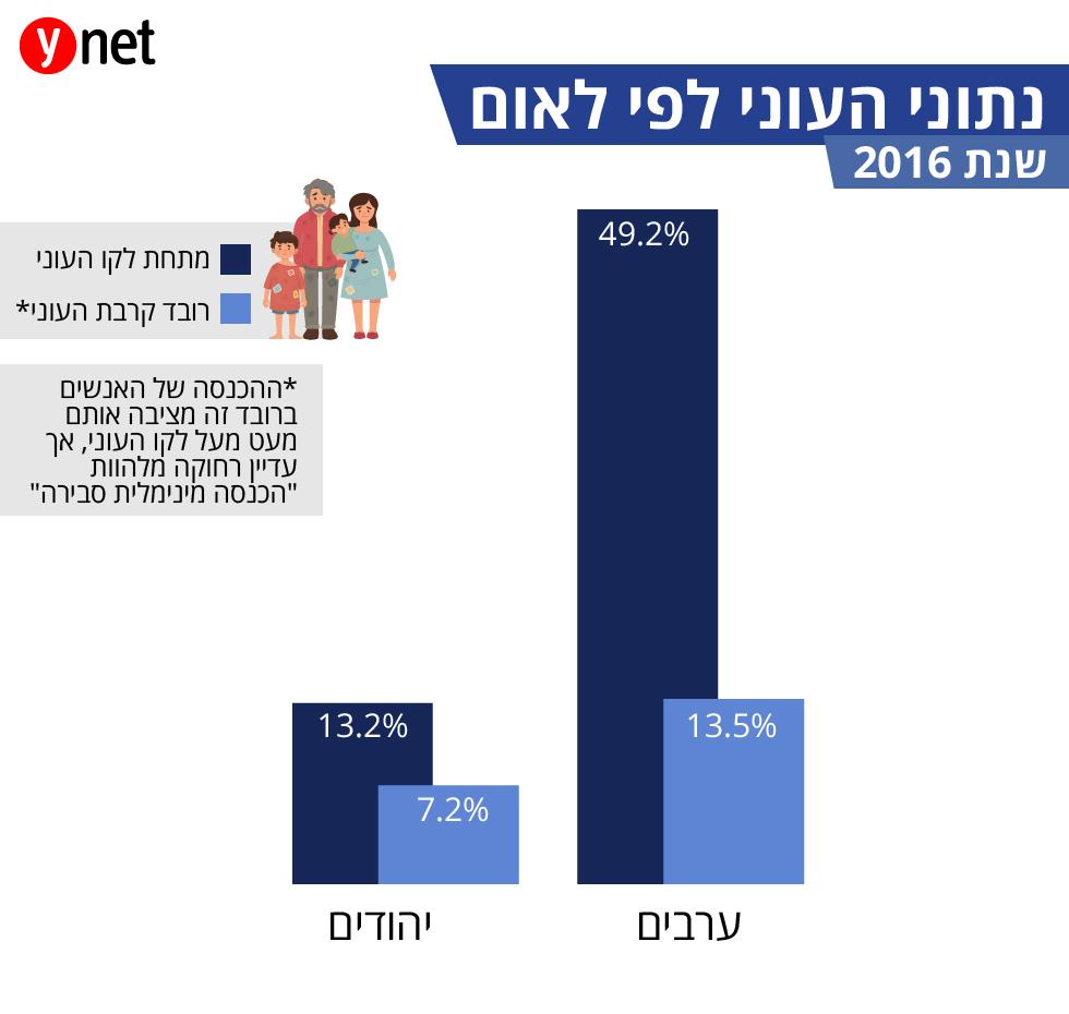 (נתונים: מרכז אדוה)