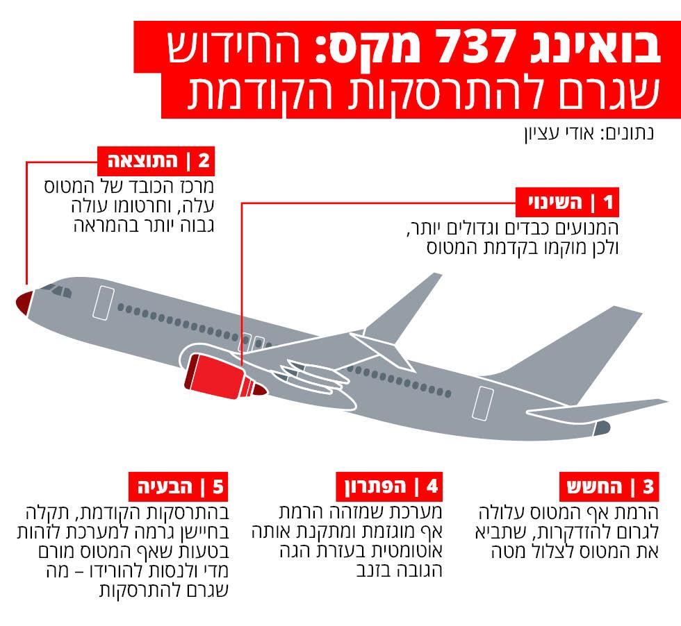 בואינג 737 מקס ()