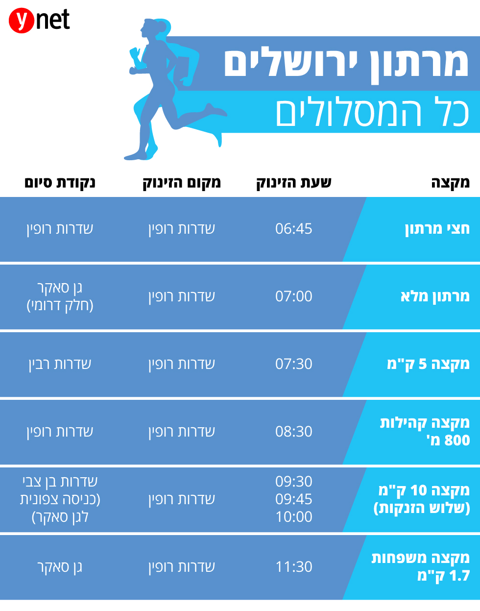 מרתון ירושלים- כל המסלולים ()