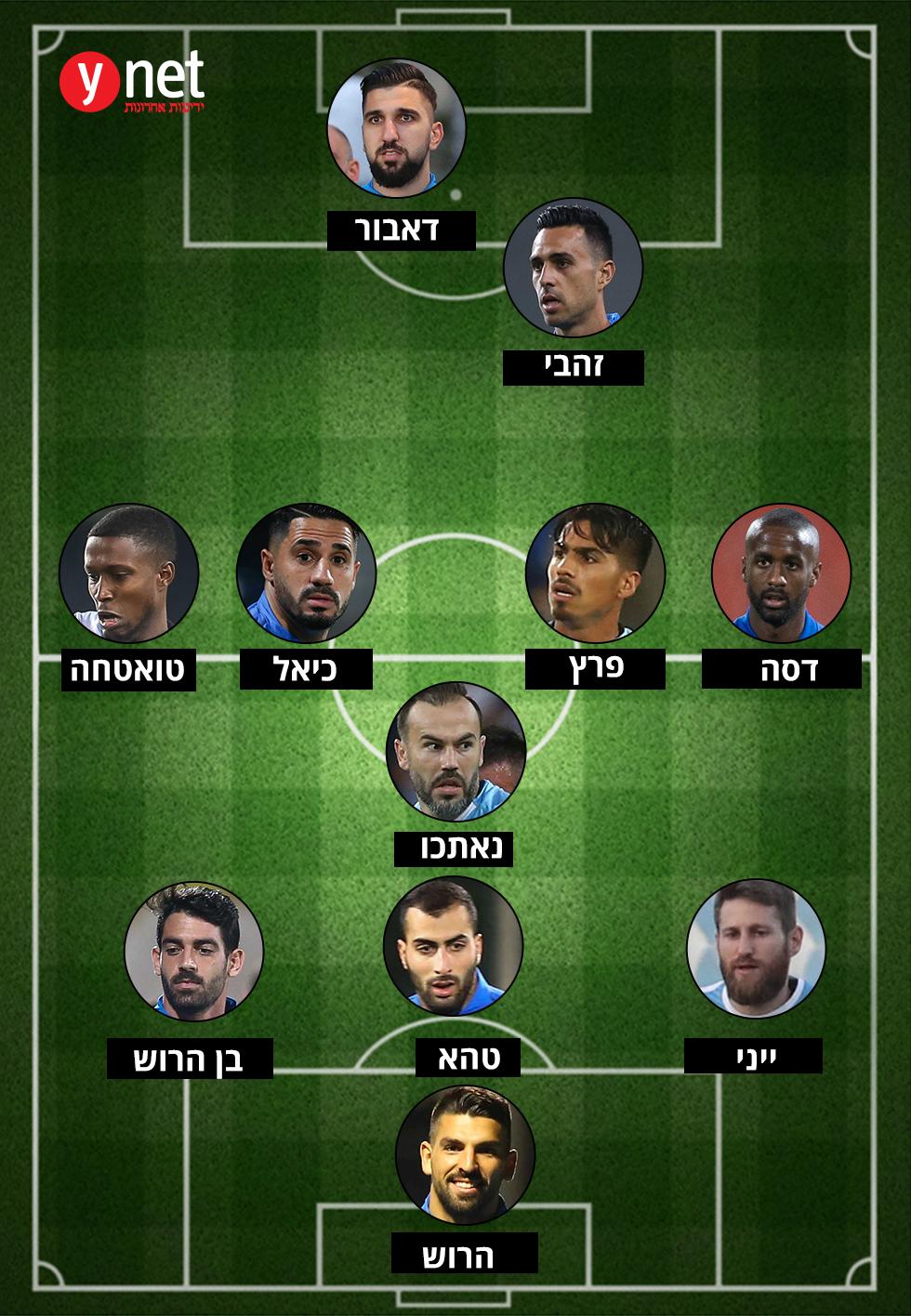 הרכב נבחרת ישראל ()