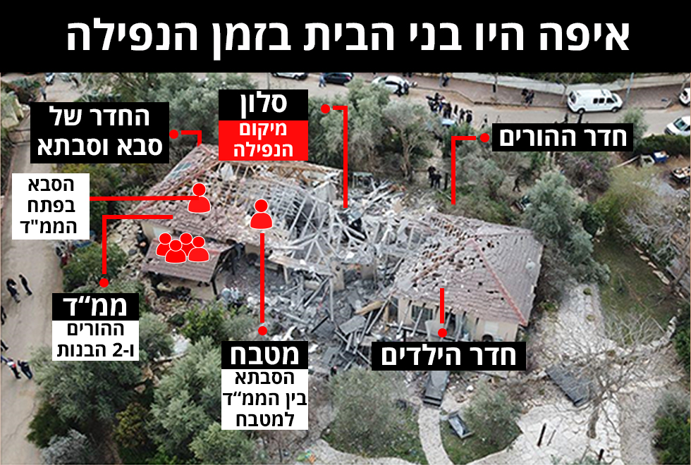 אינפו גרפיקה איפה היו בני הבית בזמן הנפילה  ירי  טיל עזה מושב משמרת שרון פגיעה (צילום: יאיר שגיא)