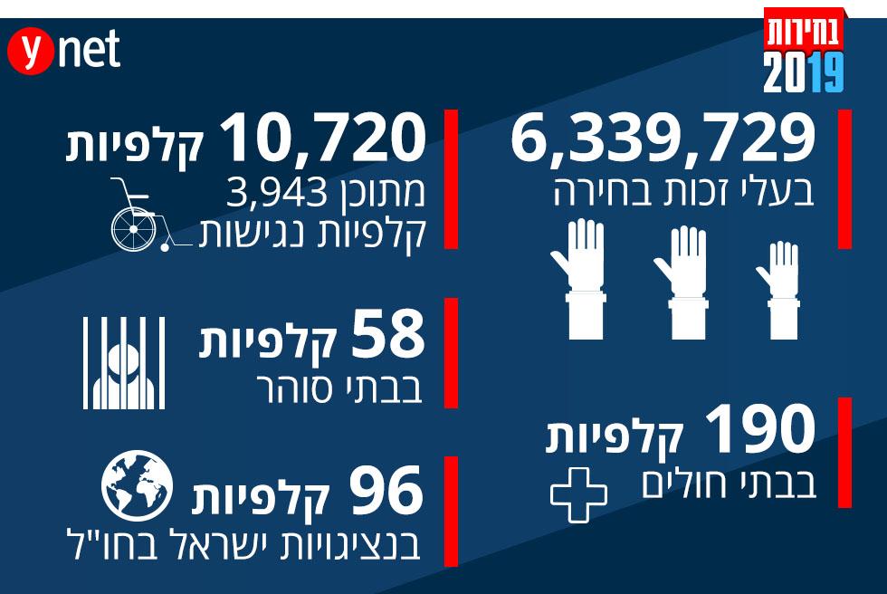 הבחירות במספרים ()