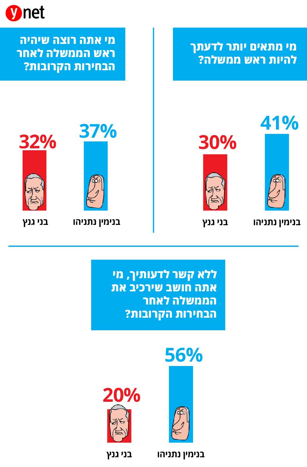 סקר ידיעות אחרונות- מי מתאים יותר לדעתך להיות ראש ממשלה? ()
