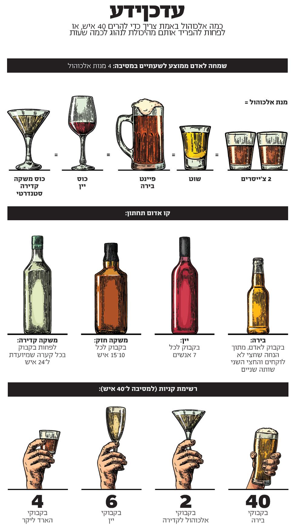 אלכוהול (צילום: iStock)