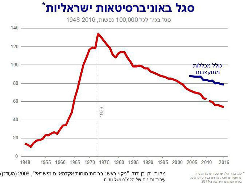 סגל באוניברסיטאות ישראליות ()