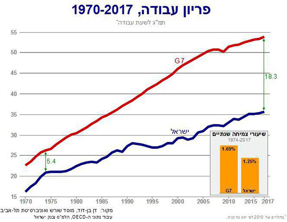 פריון עבודה, 1970-2017 ()