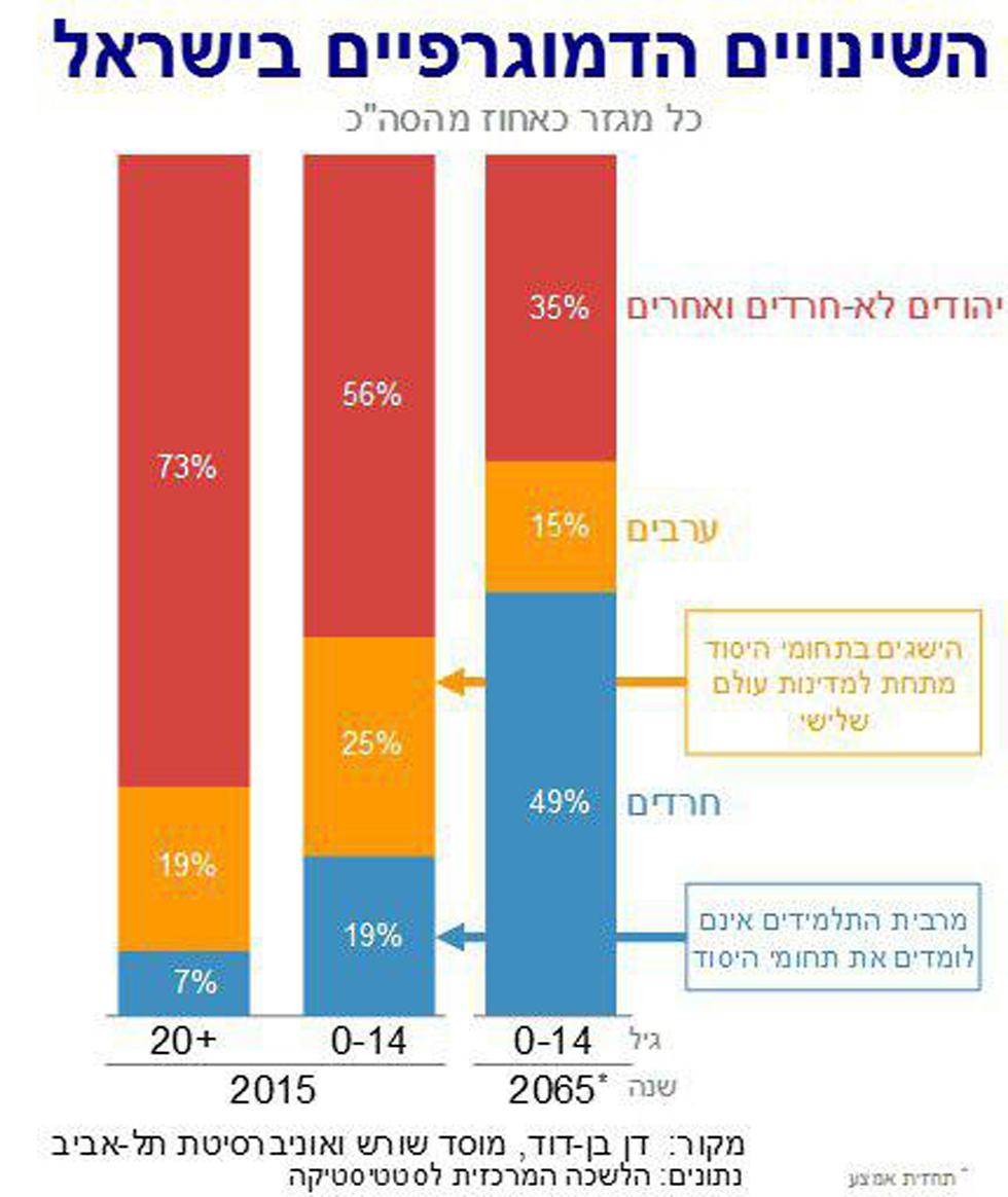 השינויים הדמורפיים בישראל ()