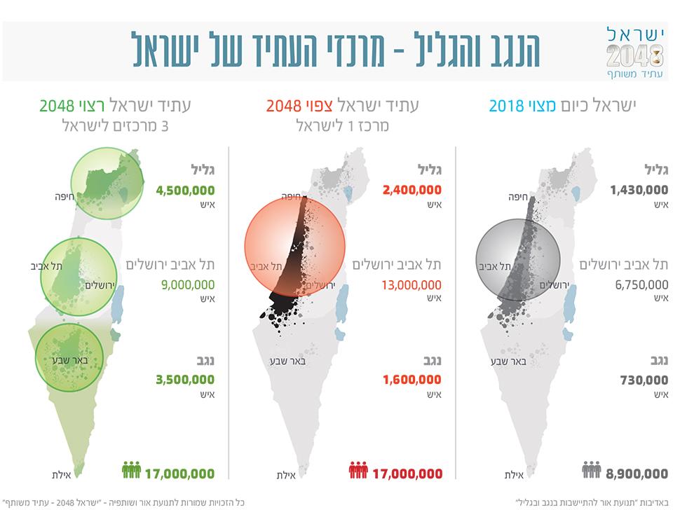 כיצד תיראה ישראל ב-2048? (באדיבות: תנועת אור להתישבות בנגב ובגליל)