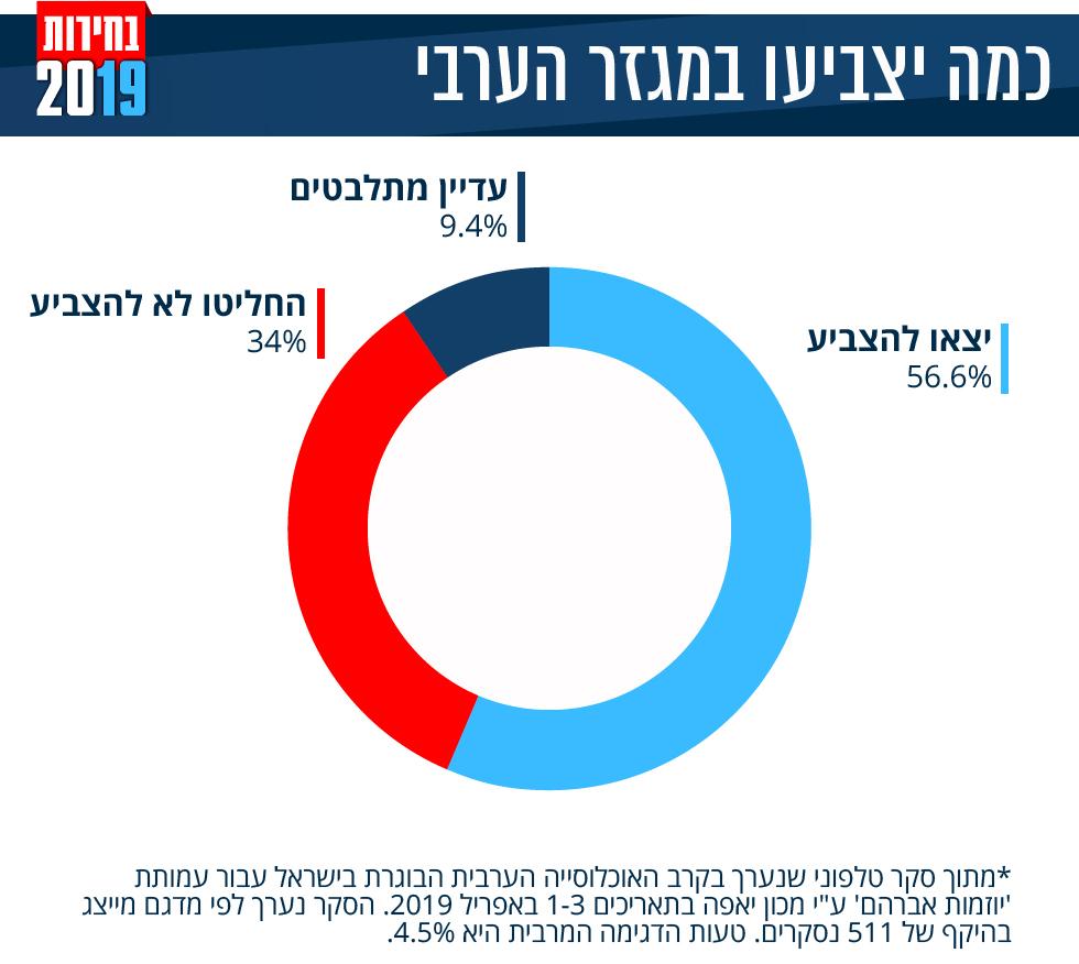 בחירות 2019 אחוז הצבעה מגזר ערבי סקר ()