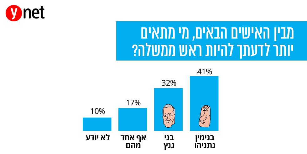 מבין האישים הבאים, מי מתאים יותר לדעתך להיות ראש ממשלה?  ()