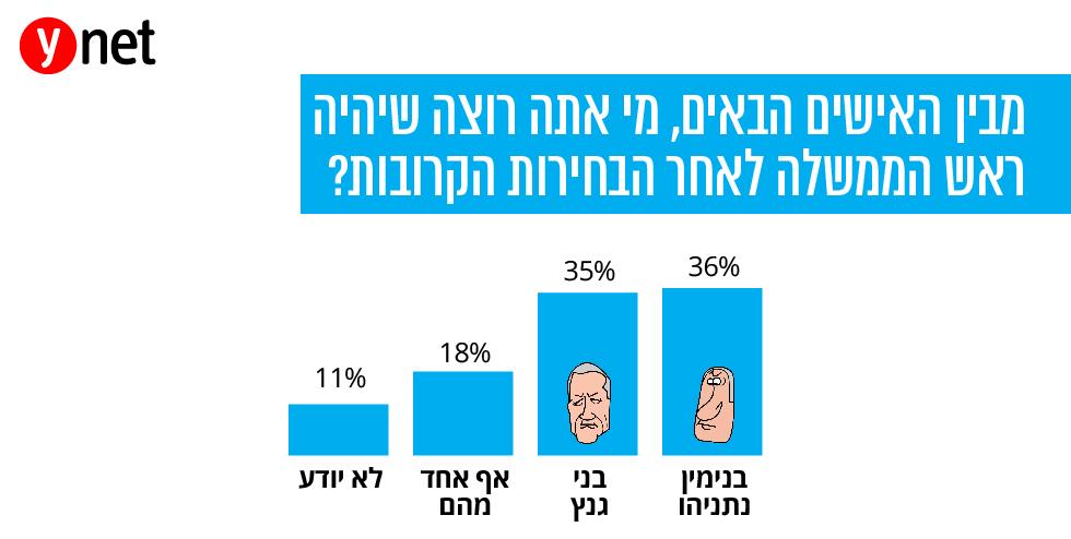 מבין האישים הבאים, מי אתה רוצה שיהיה ראש הממשלה לאחר הבחירות הקרובות?  ()
