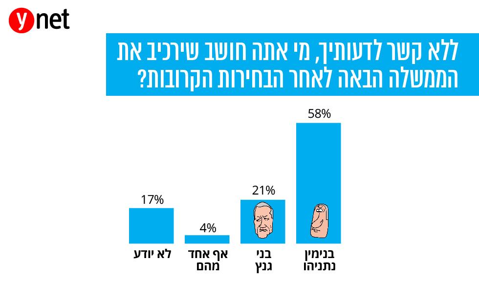 ללא קשר לדעותיך, מי אתה חושב שירכיב את הממשלה הבאה לאחר הבחירות הקרובות?  ()