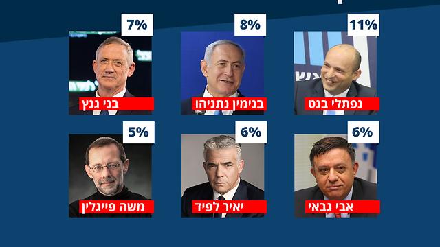 הפוליטיקאים עם הכי הרבה תגובות מזויפות ()