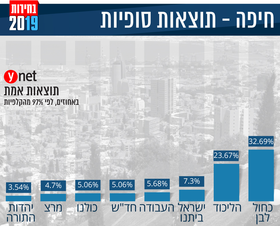 אינפו גרפיקה תוצאות אמת תוצאות סופיות אחוזים מפלגות בחירות 2019 חיפה ()