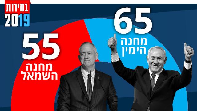 אינפו בחירות תוצאות אמת 97% מהקלפיות ()