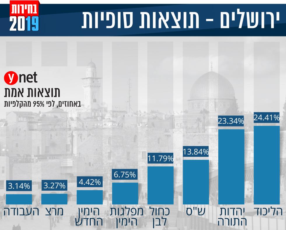 אינפו גרפיקה תוצאות אמת תוצאות סופיות אחוזים מפלגות בחירות 2019 ירושלים ()
