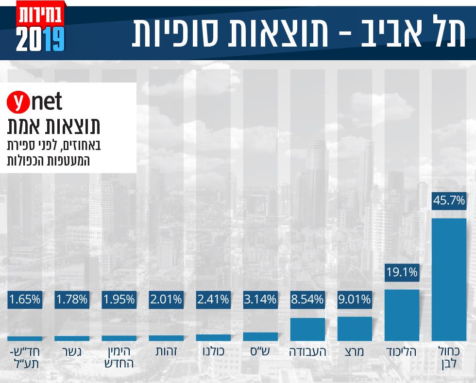 אינפו גרפיקה תוצאות אמת תוצאות סופיות אחוזים מפלגות בחירות 2019 תל אביב ()