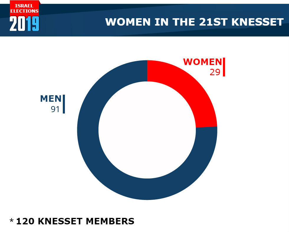 Women in the 21st Knesset