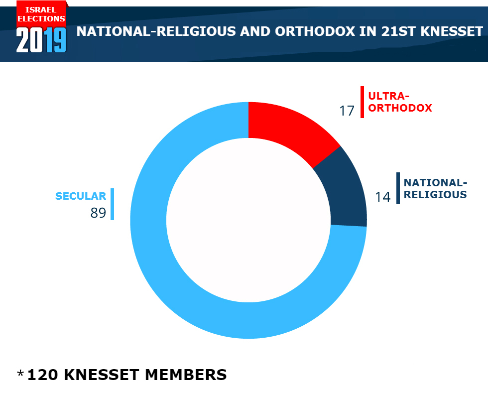 Religious Jews in the 21st Knesset