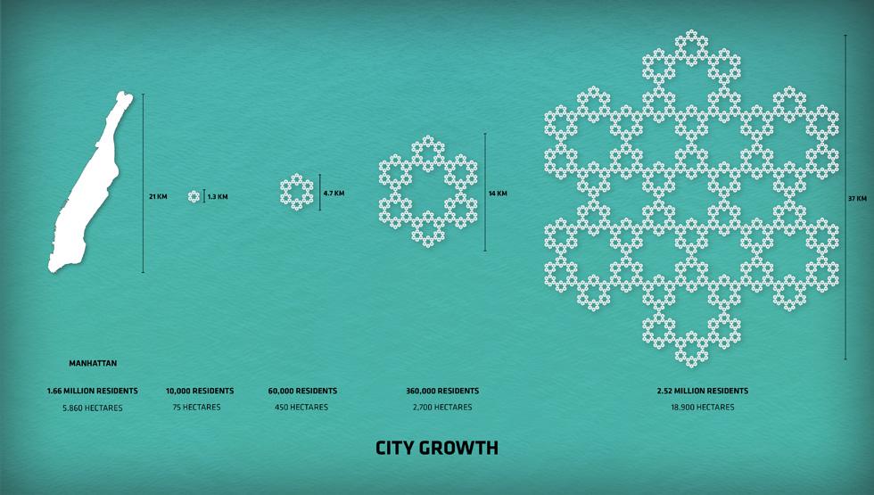 מנהטן, כדוגמה לפתרון אכלוס מודולרי וצומח: מיחידה שבמשרד האדריכלים מגדירים כשכונה, לרובע ולעיר. הפרויקט רווי קלישאות אופנתיות, אך הוא גם בסיס להמשך חשיבה ופיתוח, והוצג לאחרונה במטה האו''ם בניו יורק (הדמיה: BIG Bjarke Ingels Group)