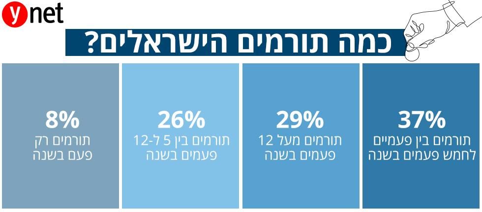 אינפו כלכלה תרומות ישראלים ()