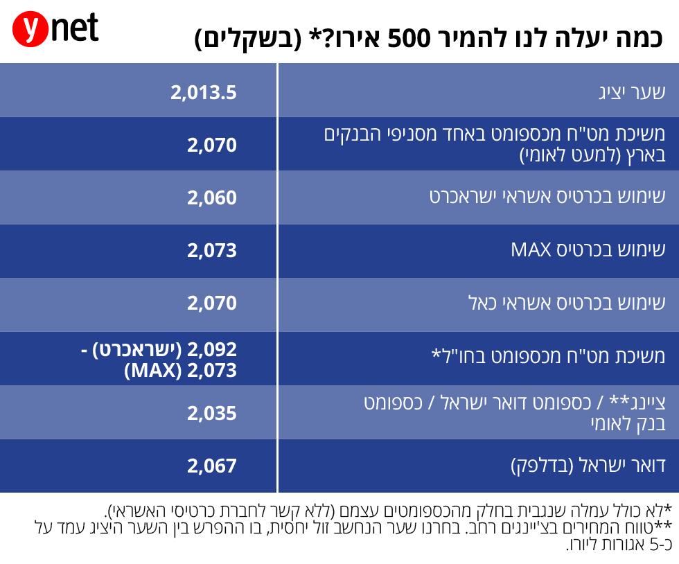 (הנתונים נכונים ליום שלישי 16.4) ()