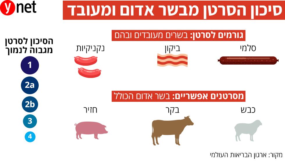 בשר ( )