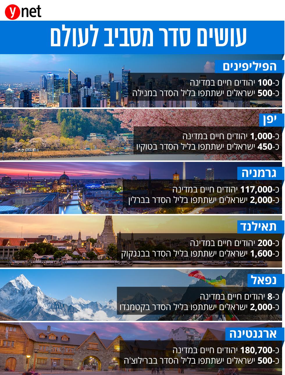 כמה יהודים יקחו חלק בליל הסדר ברחבי העולם (צילום: shutterstock)