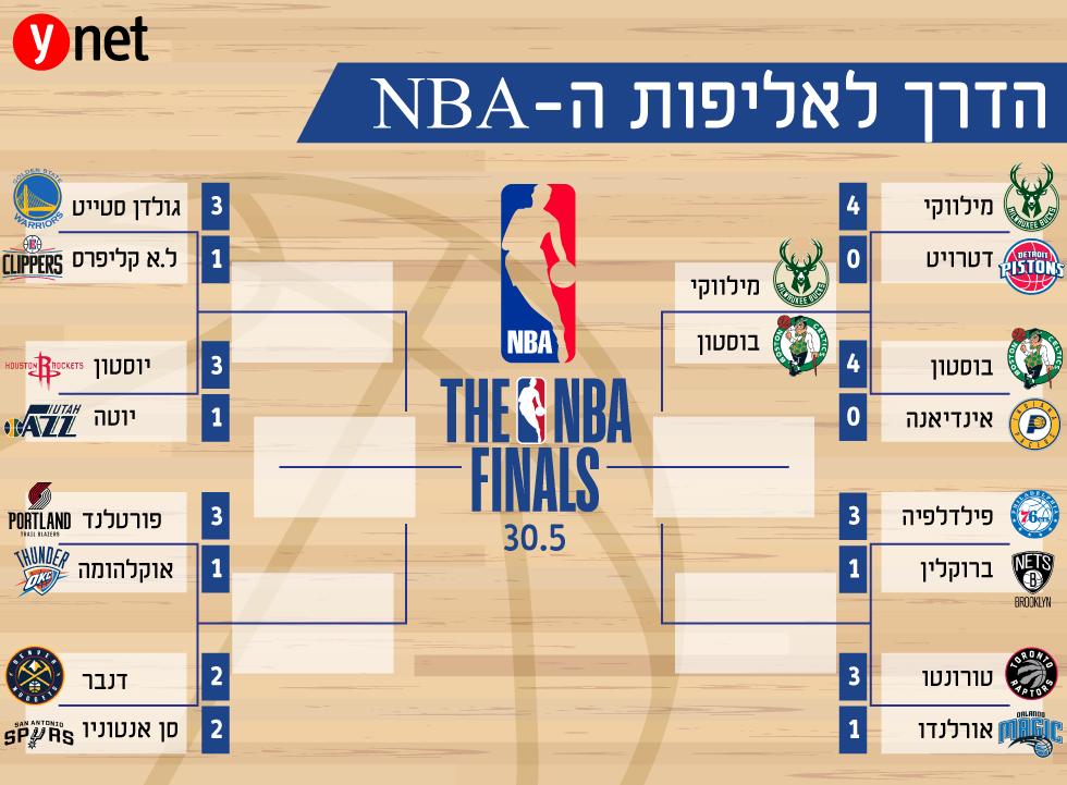 הדרך לאליפות ה-NBA ()