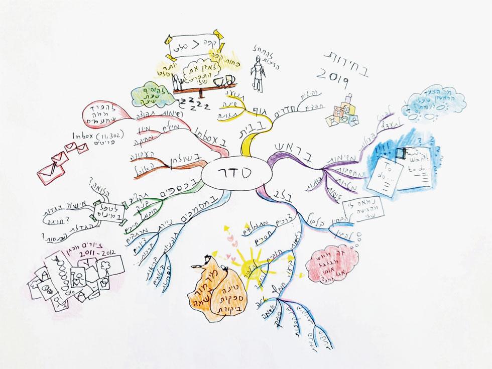 במרכז הדף כתבו את הנושא - מטרה, רעיון, סוגיה שתרצו לפתח או לסכם דרך המפה (איור: עינת להב)