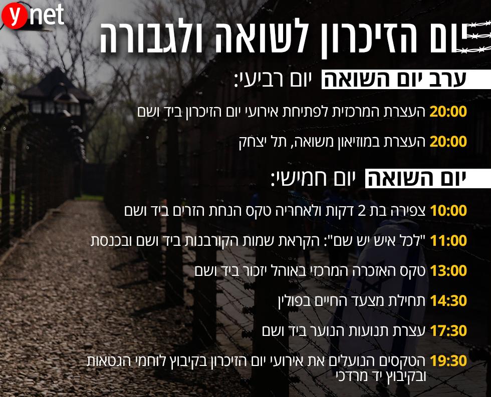אינפו גרפיקה יום השואה שואה לוח זמנים  ()