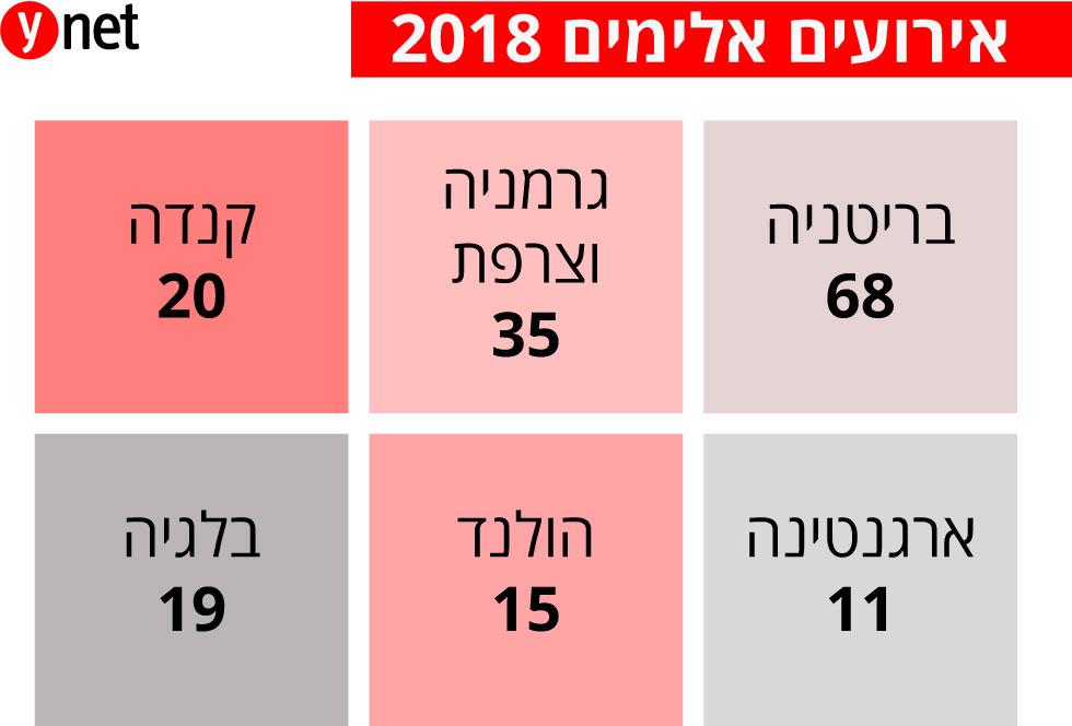 אירועים אלימים 2018 ()