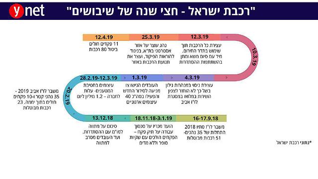 רכבת ישראל- חצי שנה של שיבושים ()